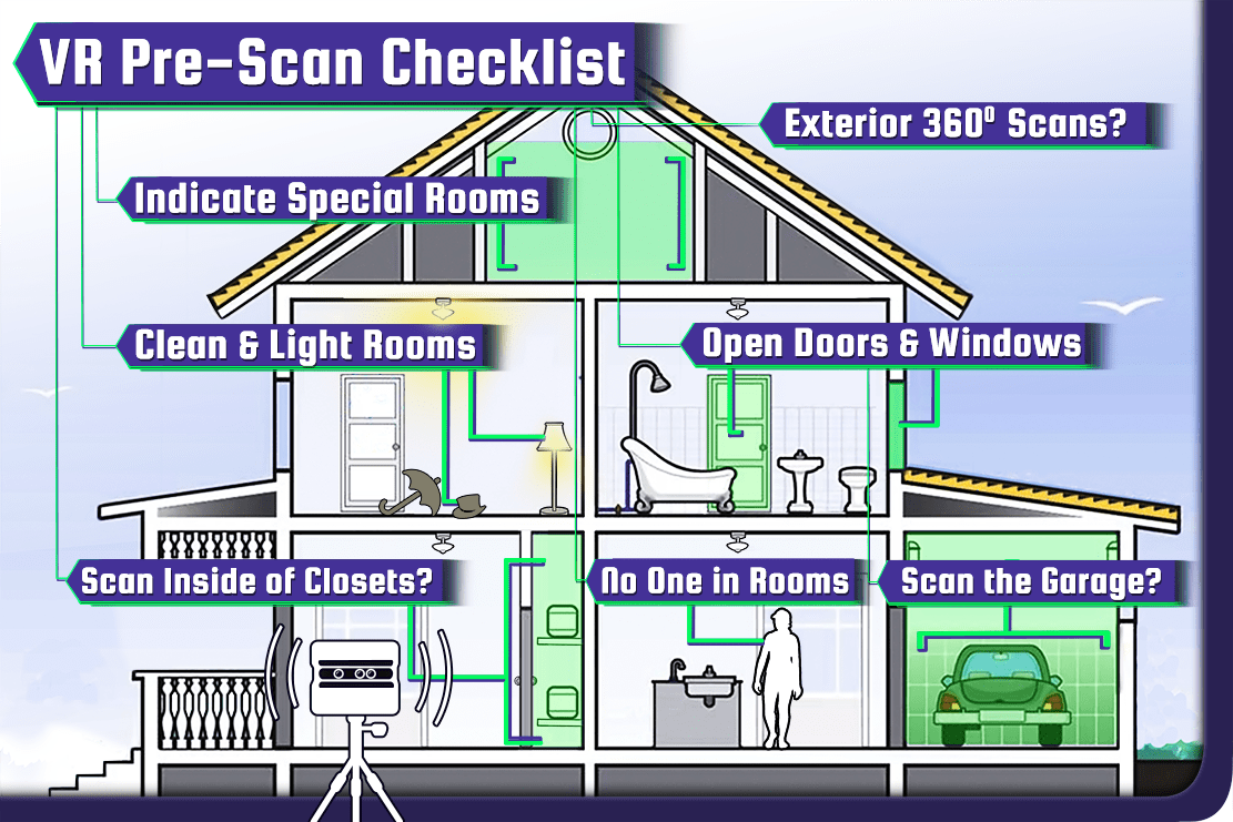 Inside a house showing Pre Scan Checklist for 360 VR TOUR, online photo quality displays.